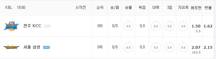 [KBL 분석] 10월 13일 서울 삼성 : 전주 KCC 분석