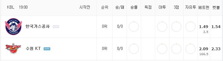 [KBL 분석] 10월 14일 수원 KT : 한국가스공사 분석