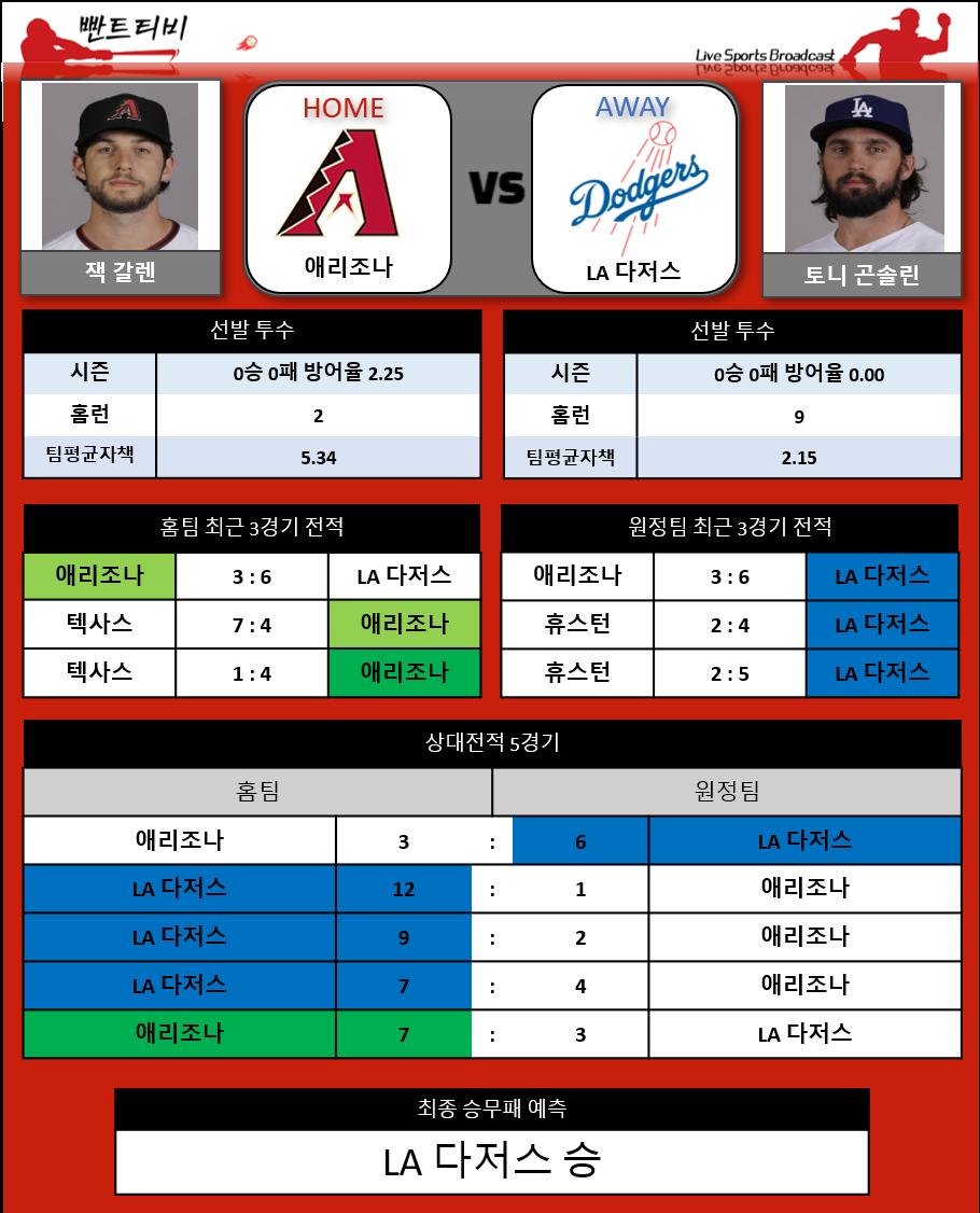 [프리미엄분석] 8/1 MLB 분석 애리조나 vs LA 다저스