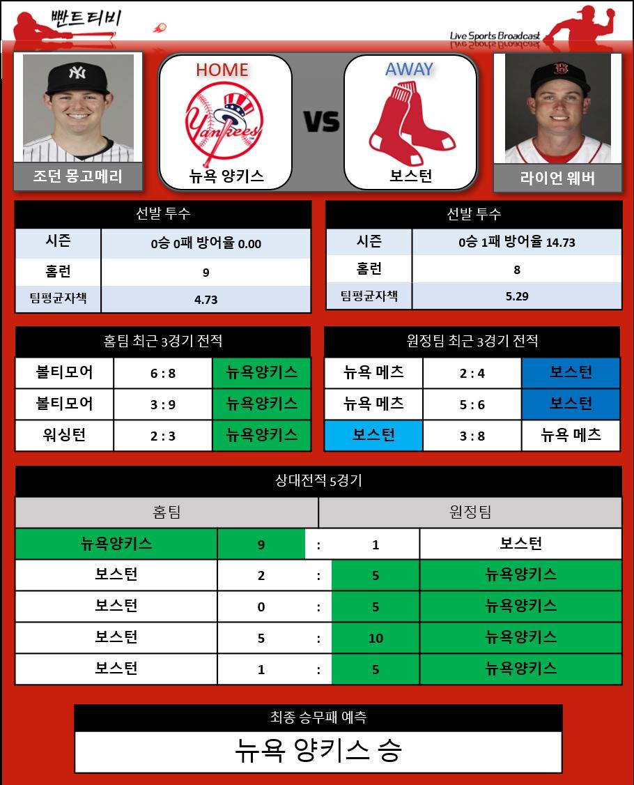 [적중] [프리미엄분석] 8/1 MLB 분석 뉴욕 양키스 vs 보스턴